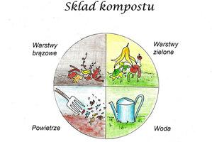 Skład kompostu